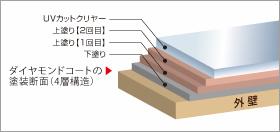 UVカットコーティングイメージ